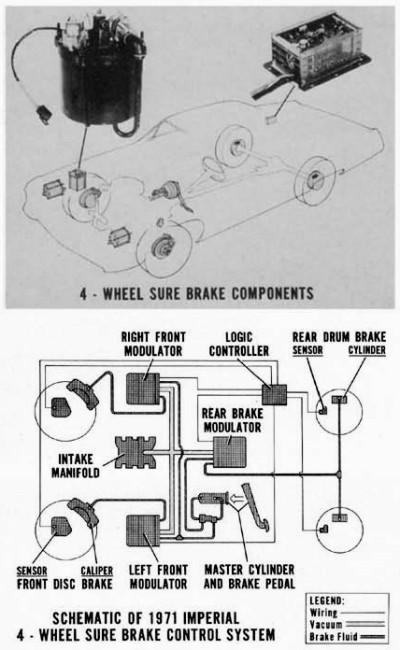 imp1971surebrakediagram 2001 ford f150 master cylinder diagram trusted wiring diagram